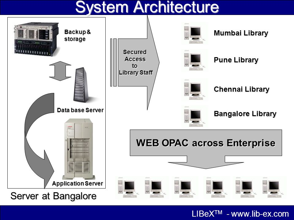 System Architecture Data base Server Application Server Server at Bangalore SecuredAccessto Library Staff Mumbai Library Pune Library Chennai Library Bangalore Library WEB OPAC across Enterprise Backup & storage LIBeX TM -