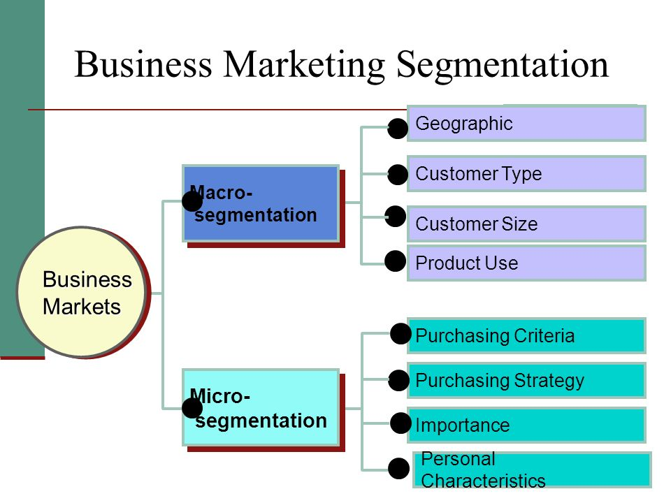 Business Marketing Segmentation Geographic Customer Type Customer Size Product Use BusinessMarketsBusinessMarkets Purchasing Criteria Purchasing Strat