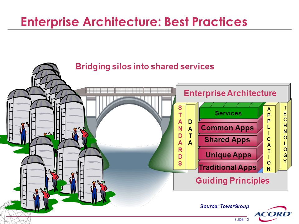 SLIDE 10 Enterprise Architecture: Best Practices Bridging silos into shared services DEPOSITDEPOSIT CREDITCREDIT PAYMENTPAYMENT Traditional Apps Share