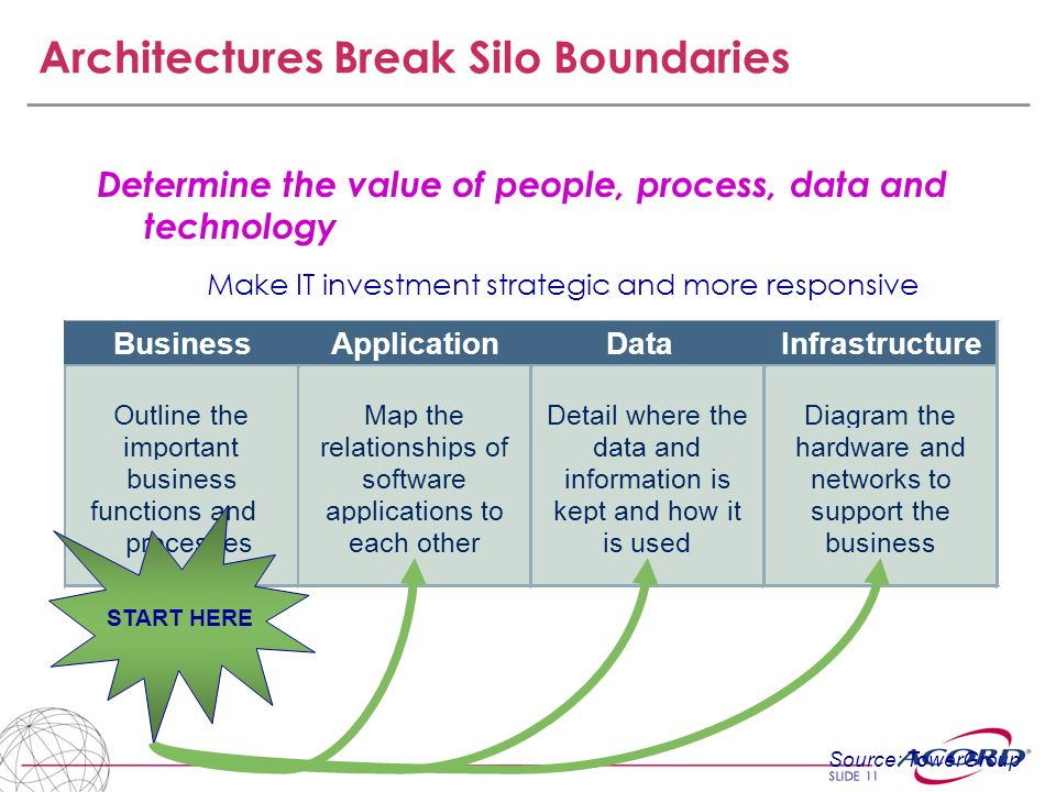 SLIDE 11 Architectures Break Silo Boundaries Determine the value of people, process, data and technology Make IT investment strategic and more respons