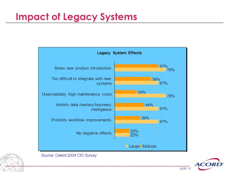 SLIDE 12 Impact of Legacy Systems Legacy System Effects 22% 67% 78% 67% 78% 22% 39% 44% 33% 56% 67% No negative effects Prohibits workflow improvement