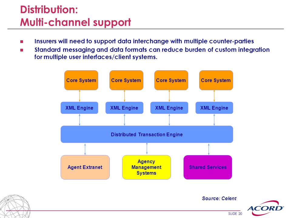 SLIDE 20 Distribution: Multi-channel support Insurers will need to support data interchange with multiple counter-parties Standard messaging and data