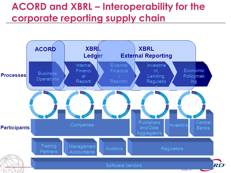 SLIDE 21 ACORD and XBRL – Interoperability for the corporate reporting supply chain External Financia l Reportin g Business Operations Internal Financ