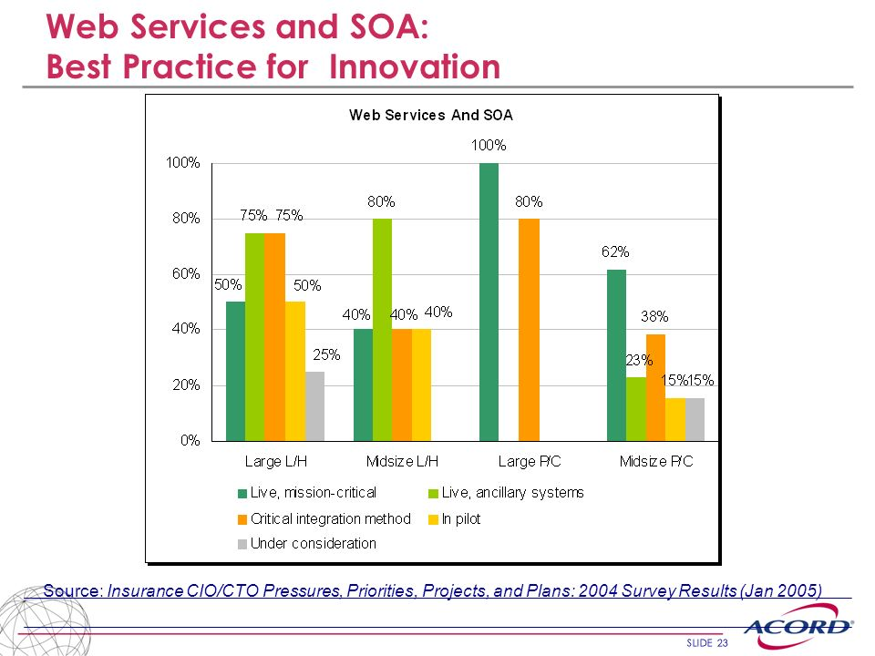 SLIDE 23 Source: Insurance CIO/CTO Pressures, Priorities, Projects, and Plans: 2004 Survey Results (Jan 2005) Web Services and SOA: Best Practice for
