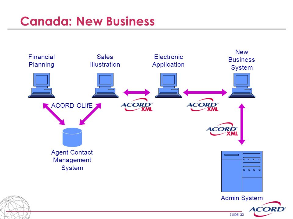 SLIDE 30 Canada: New Business Financial Planning Sales Illustration Agent Contact Management System ACORD OLifE Electronic Application New Business Sy