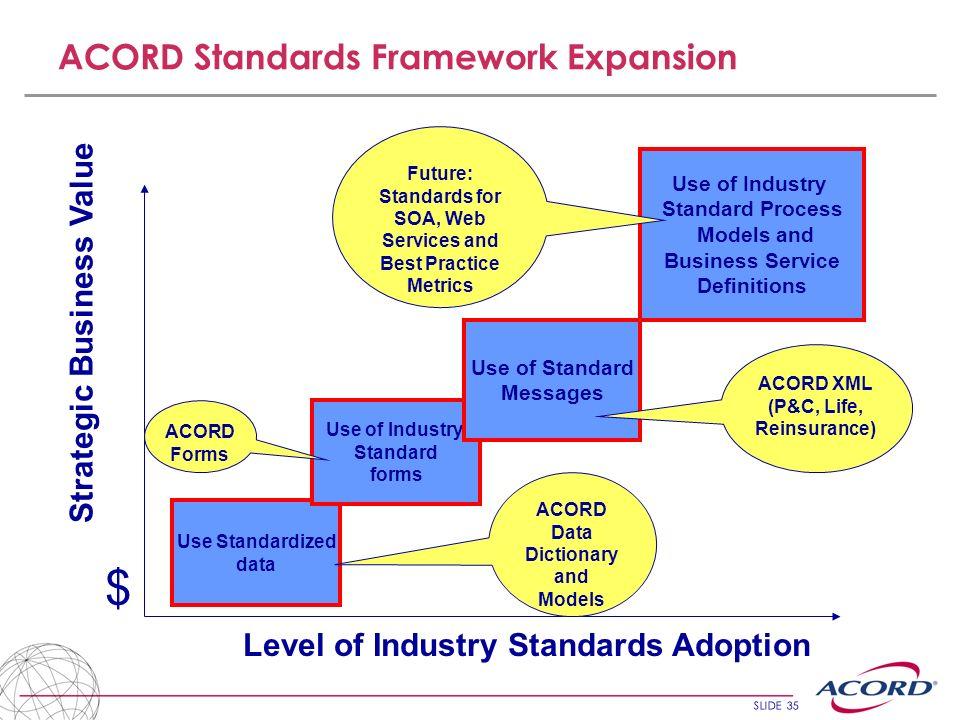 SLIDE 35 ACORD Standards Framework Expansion Level of Industry Standards Adoption Strategic Business Value Use Standardized data Use of Industry Stand