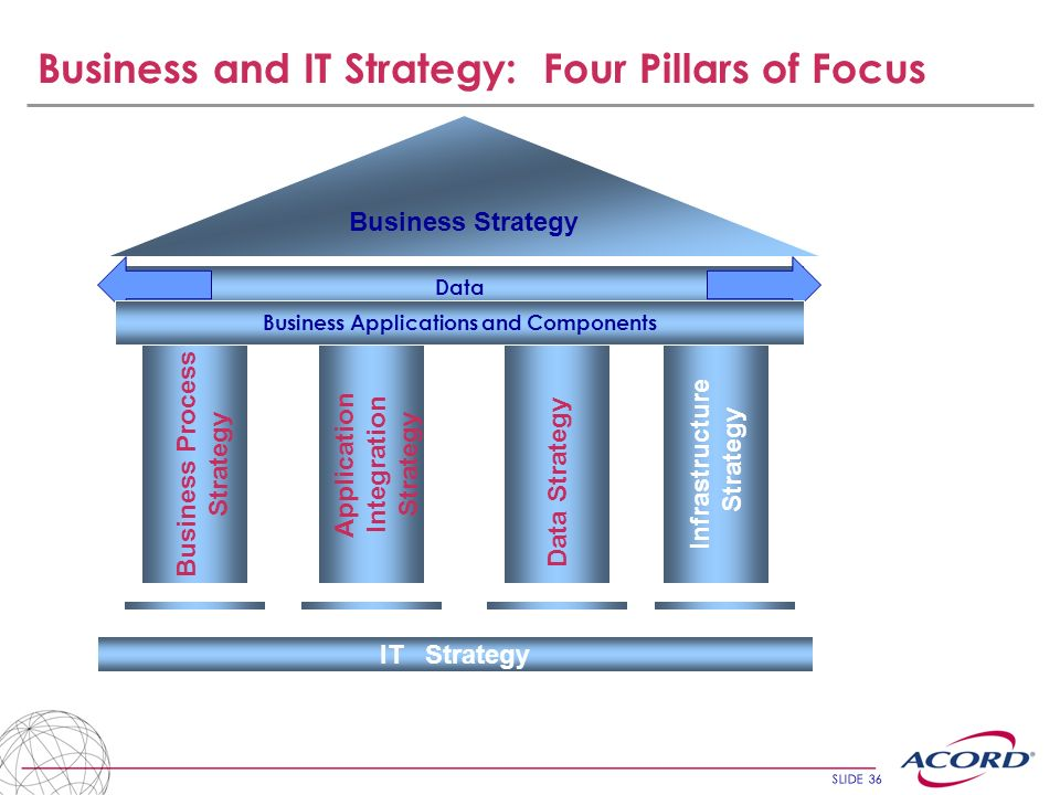 SLIDE 36 Business and IT Strategy: Four Pillars of Focus Business Strategy Data IT Strategy Business Process Strategy Application Integration Strategy