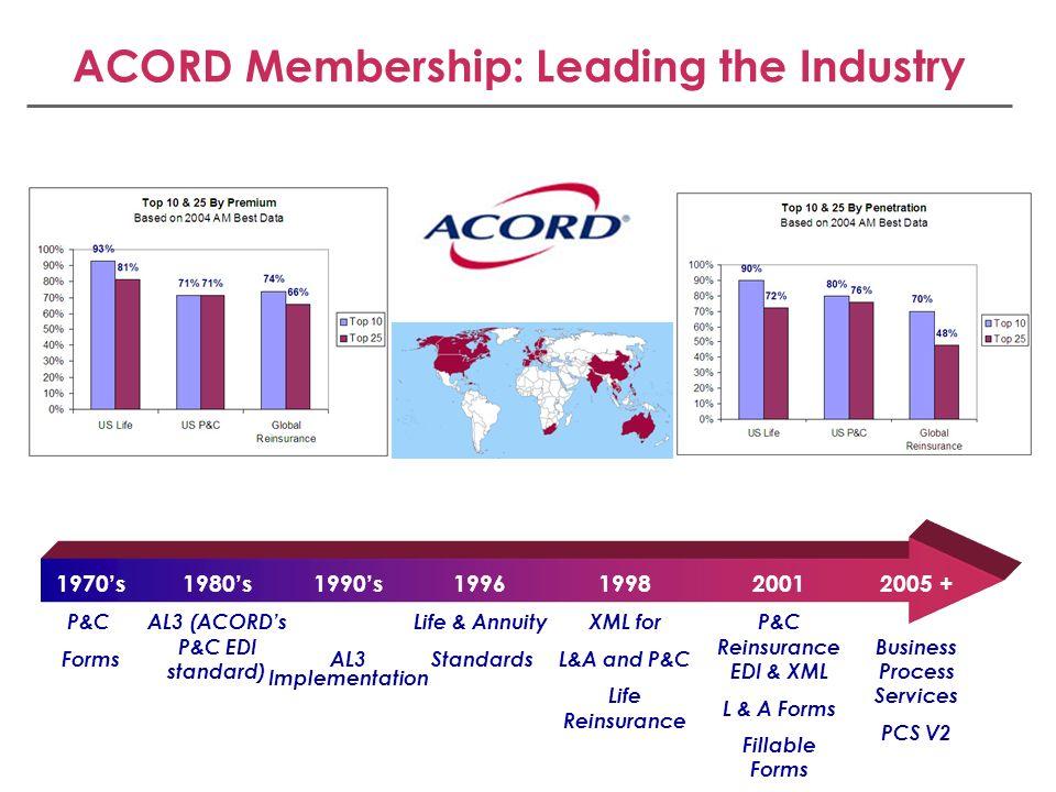 ACORD Membership: Leading the Industry 1970s P&C Forms 1980s AL3 (ACORDs P&C EDI standard) 1998 XML for L&A and P&C Life Reinsurance 2001 P&C Reinsura