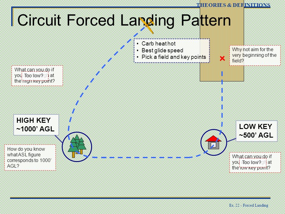 Ex. 22 - Forced Landing Circuit Forced Landing Pattern THEORIES & DEFINITIONS HIGH KEY ~1000 AGL LOW KEY ~500 AGL How do you know what ASL figure corr