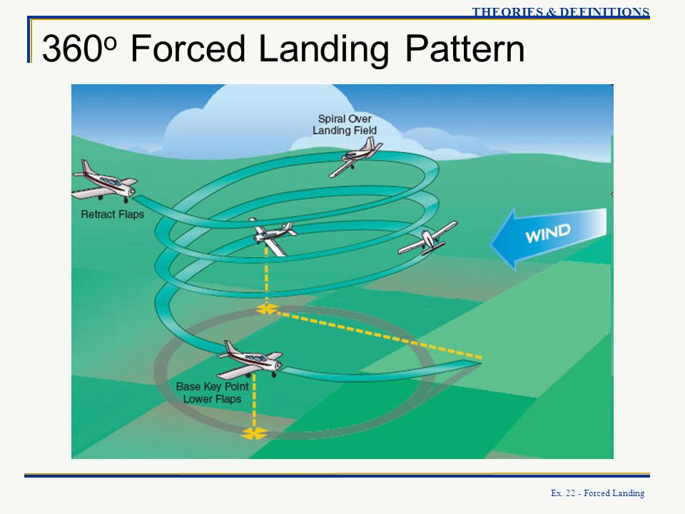 Ex. 22 - Forced Landing 360 o Forced Landing Pattern THEORIES & DEFINITIONS