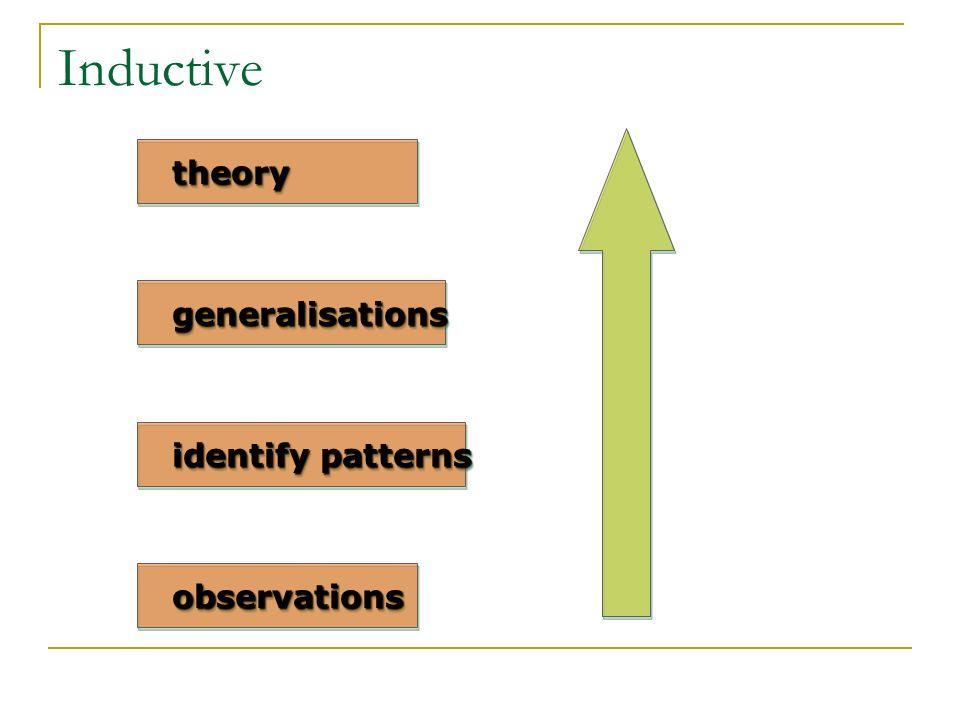 Inductive identify patterns observationsobservations generalisationsgeneralisations theorytheory