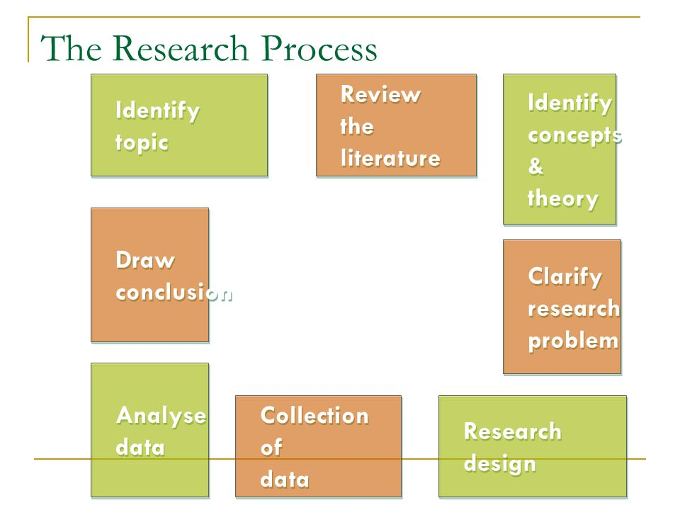 The Research Process Identify topic Identify topic Review the literature Review the literature Identify concepts & theory Identify concepts & theory C