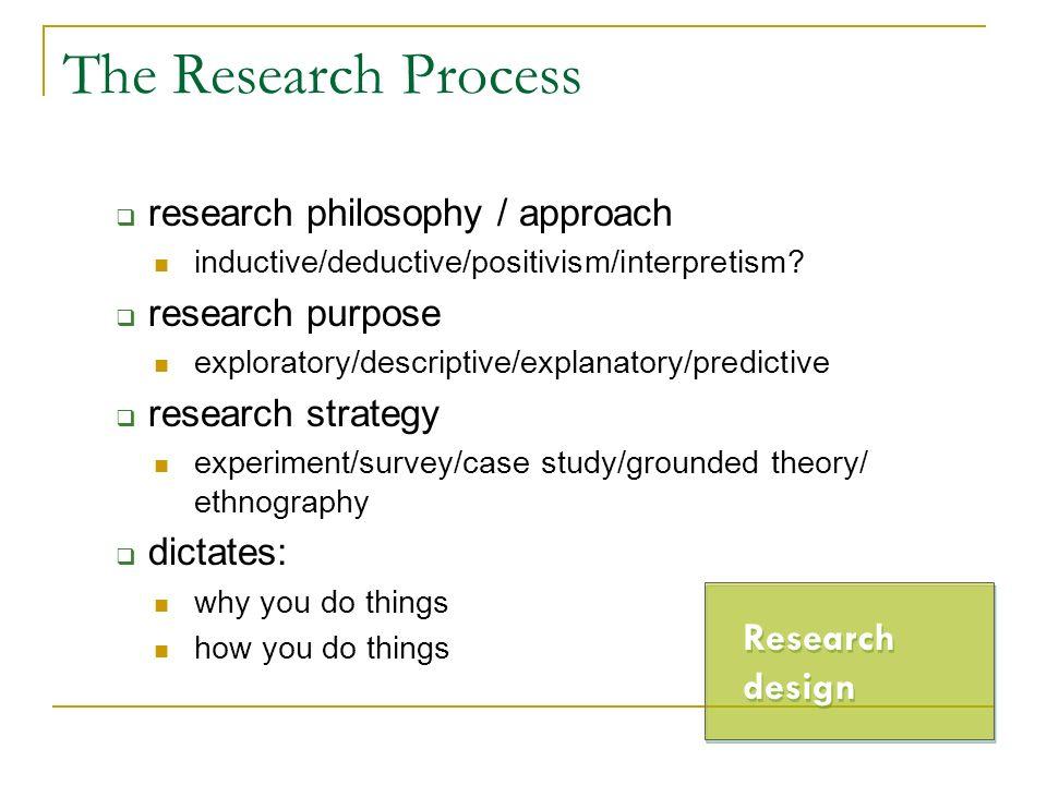 The Research Process research philosophy / approach inductive/deductive/positivism/interpretism? research purpose exploratory/descriptive/explanatory/