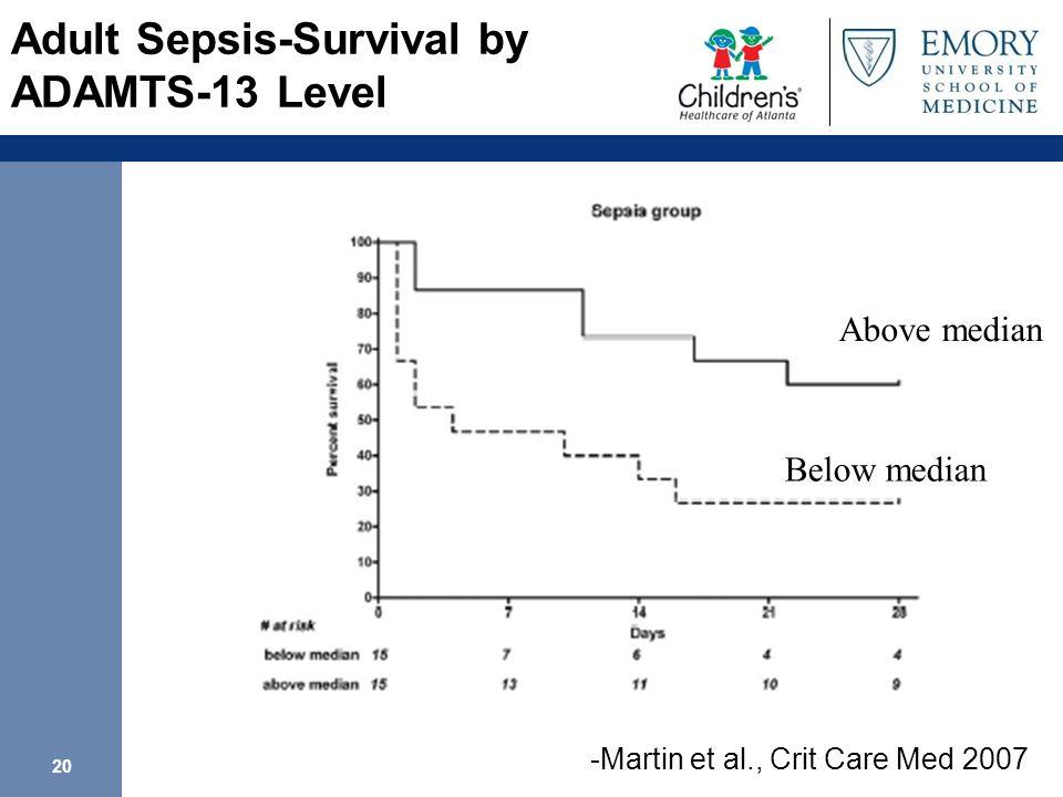 20 Adult Sepsis-Survival by ADAMTS-13 Level Above median Below median -Martin et al., Crit Care Med 2007