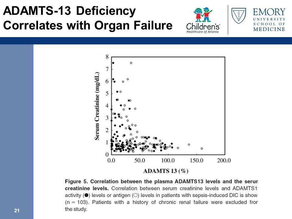 21 ADAMTS-13 Deficiency Correlates with Organ Failure