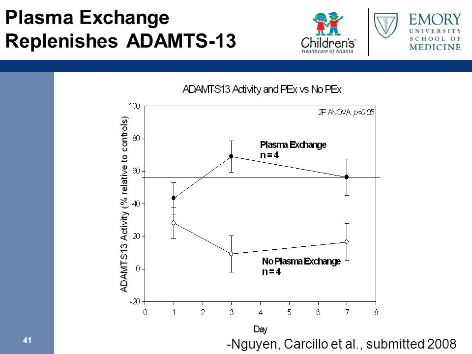 41 Plasma Exchange Replenishes ADAMTS-13 -Nguyen, Carcillo et al., submitted 2008