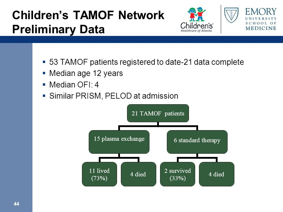 44 Childrens TAMOF Network Preliminary Data 53 TAMOF patients registered to date-21 data complete Median age 12 years Median OFI: 4 Similar PRISM, PEL