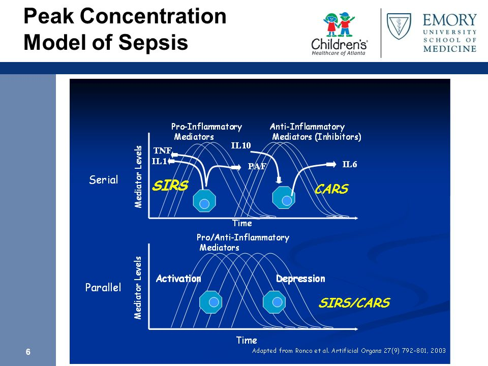 6 SIRS CARS SIRS/CARS Peak Concentration Model of Sepsis