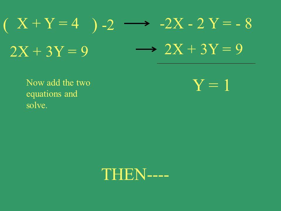 X + Y = 4 2X + 3Y = 9 -2X - 2 Y = - 8 2X + 3Y = 9 Now add the two equations and solve. Y = 1 THEN---- () -2