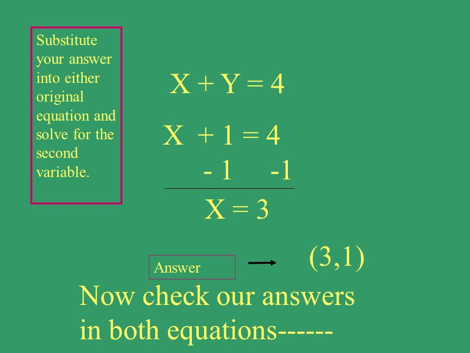 (3,1) Substitute your answer into either original equation and solve for the second variable. Answer Now check our answers in both equations------ X +
