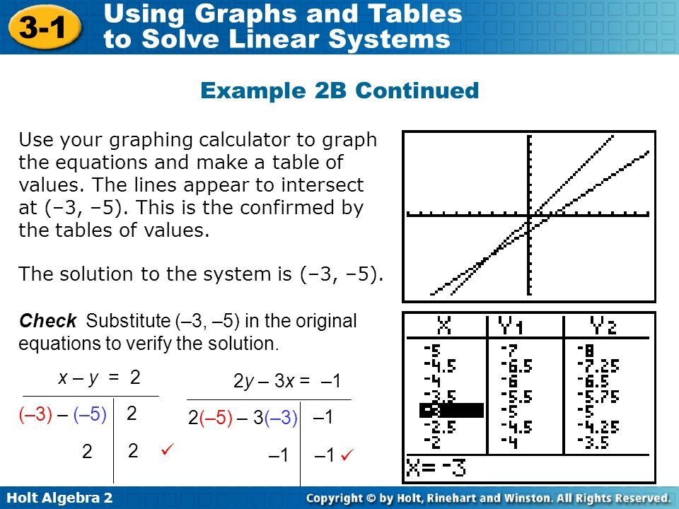 Holt Algebra 2 3-1 Using Graphs and Tables to Solve Linear Systems Example 2B Continued Use your graphing calculator to graph the equations and make a