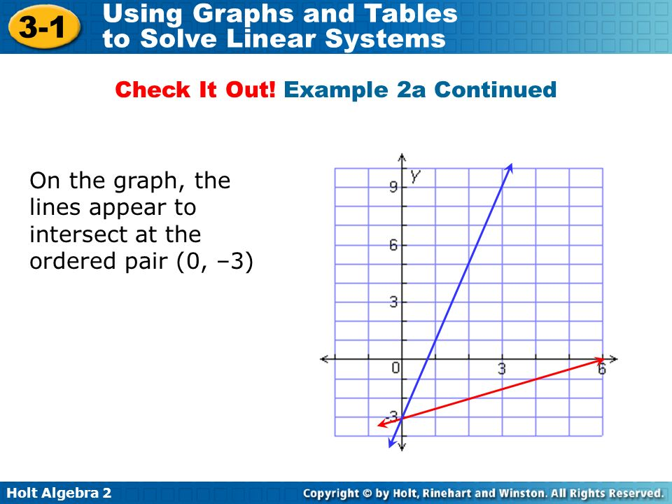 Holt Algebra 2 3-1 Using Graphs and Tables to Solve Linear Systems On the graph, the lines appear to intersect at the ordered pair (0, –3) Check It Ou