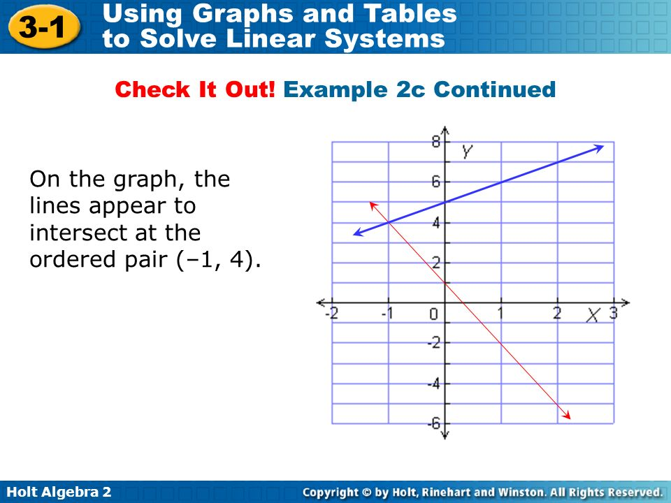 Holt Algebra 2 3-1 Using Graphs and Tables to Solve Linear Systems On the graph, the lines appear to intersect at the ordered pair (–1, 4). Check It O