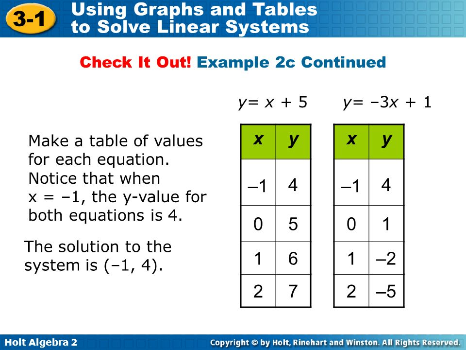 Holt Algebra 2 3-1 Using Graphs and Tables to Solve Linear Systems Make a table of values for each equation. Notice that when x = –1, the y-value for