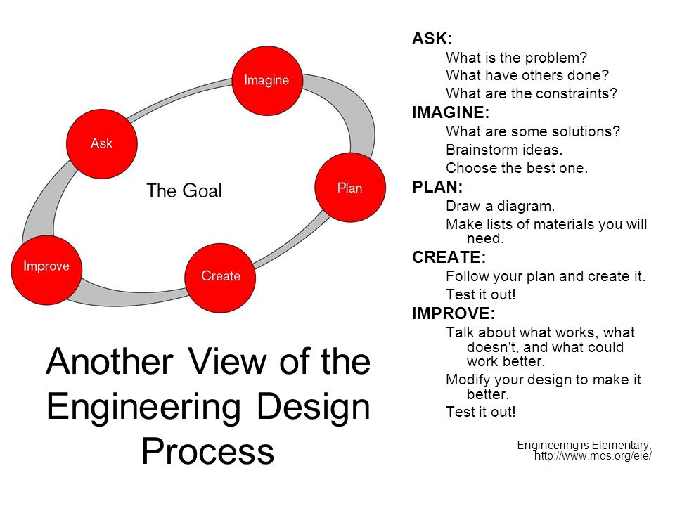 Another View of the Engineering Design Process ASK: What is the problem.