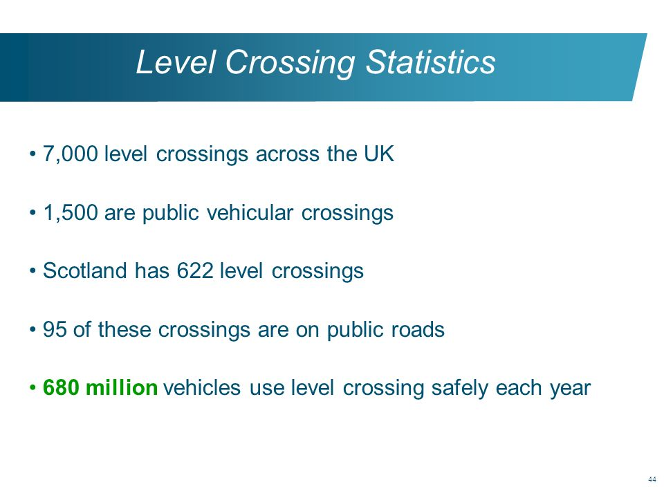 44 Level Crossing Statistics 7,000 level crossings across the UK 1,500 are public vehicular crossings Scotland has 622 level crossings 95 of these cro