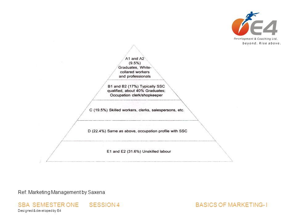 Designed & developed by E4 SBA SEMESTER ONE SESSION 4 BASICS OF MARKETING- I Ref: Marketing Management by Saxena