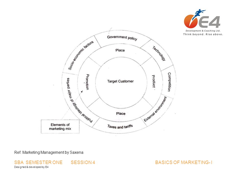 Designed & developed by E4 SBA SEMESTER ONE SESSION 4 BASICS OF MARKETING- I Ref: Marketing Management by Saxena
