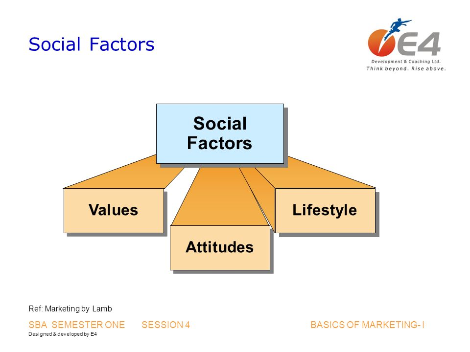 Designed & developed by E4 SBA SEMESTER ONE SESSION 4 BASICS OF MARKETING- I Social Factors Values Attitudes Lifestyle Social Factors Ref: Marketing b