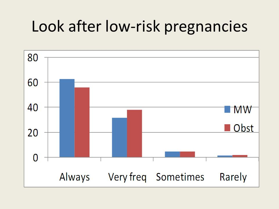 Look after low-risk pregnancies