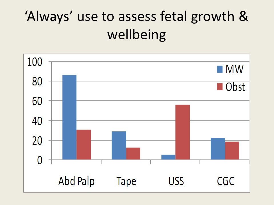 Always use to assess fetal growth & wellbeing