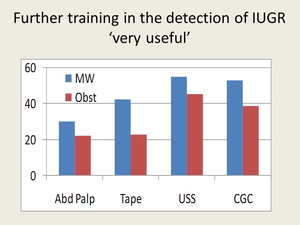 Further training in the detection of IUGR very useful