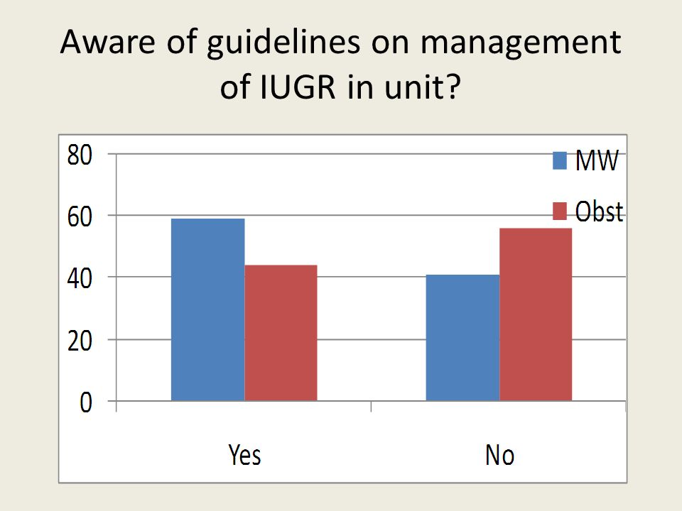 Aware of guidelines on management of IUGR in unit?