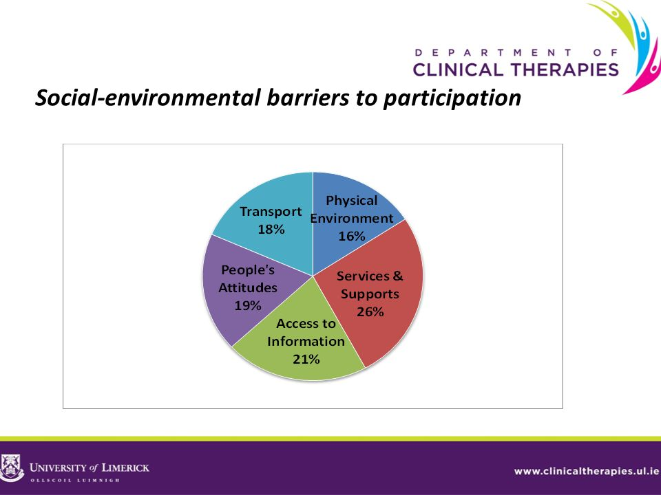 Social-environmental barriers to participation