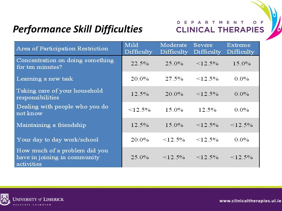 Performance Skill Difficulties