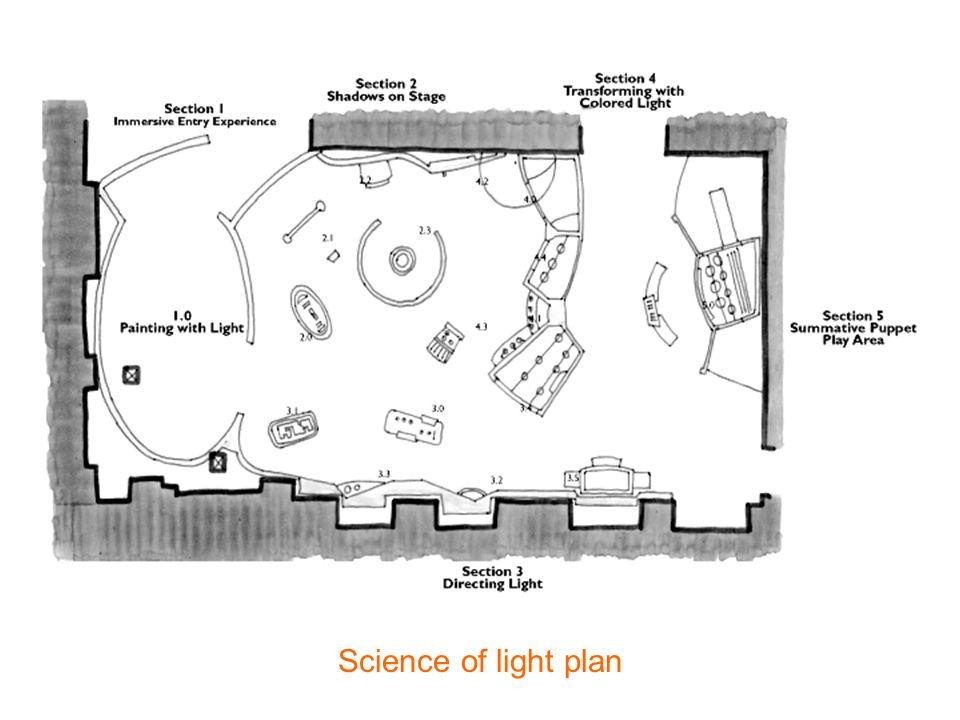 Science of light plan