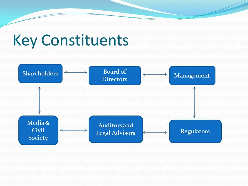 Key Constituents Shareholders Board of Directors Management Media & Civil Society Auditors and Legal Advisors Regulators