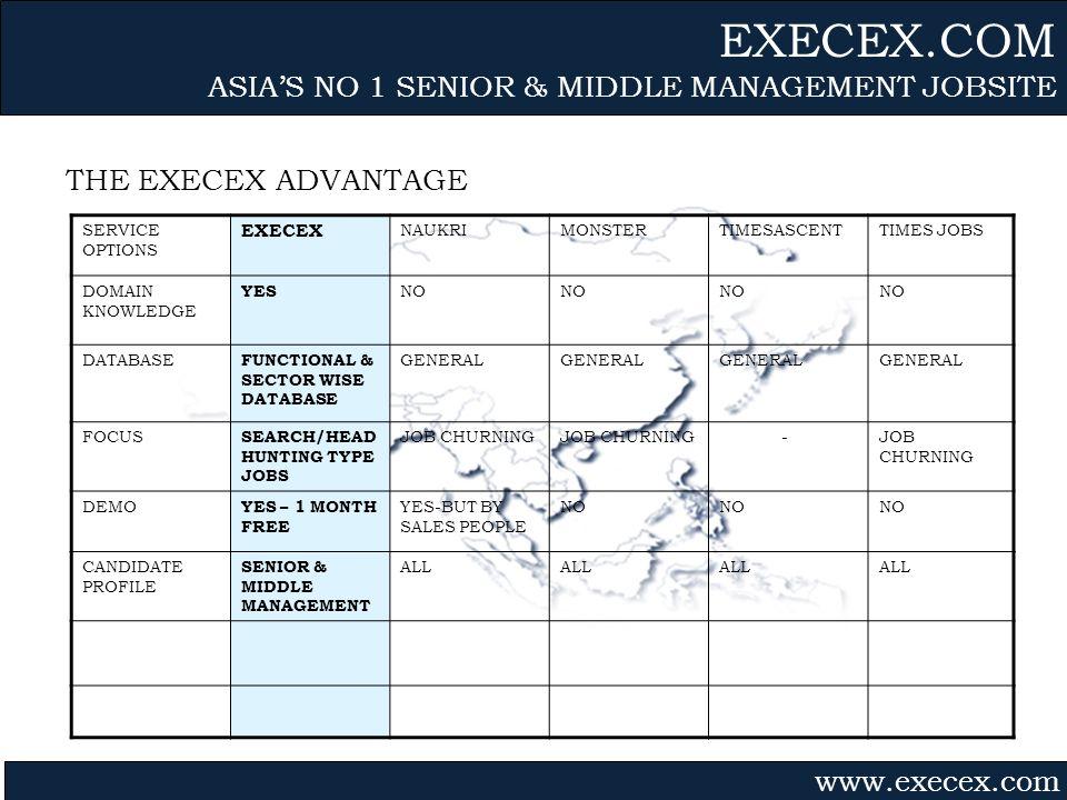 Gvmk,bj. THE EXECEX ADVANTAGE EXECEX.COM ASIAS NO 1 SENIOR & MIDDLE MANAGEMENT JOBSITE www.execex.com SERVICE OPTIONS EXECEX NAUKRIMONSTERTIMESASCENTT