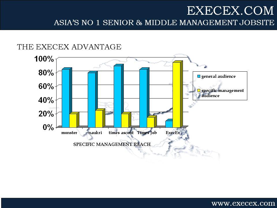 Gvmk,bj. THE EXECEX ADVANTAGE EXECEX.COM ASIAS NO 1 SENIOR & MIDDLE MANAGEMENT JOBSITE www.execex.com