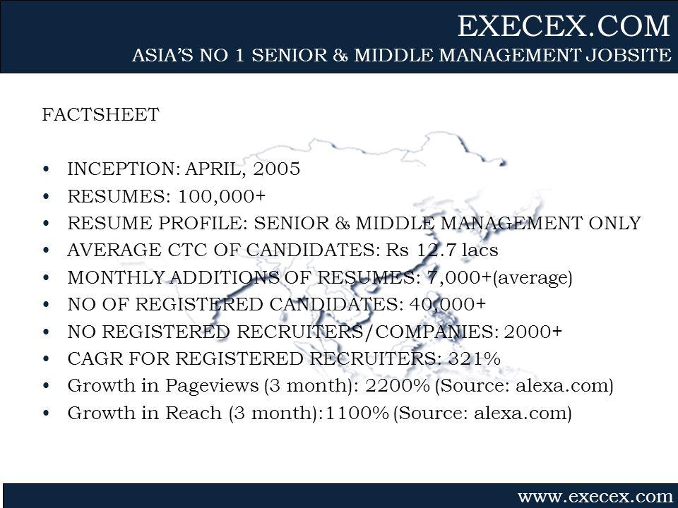 Gvmk,bj. FACTSHEET INCEPTION: APRIL, 2005 RESUMES: 100,000+ RESUME PROFILE: SENIOR & MIDDLE MANAGEMENT ONLY AVERAGE CTC OF CANDIDATES: Rs 12.7 lacs MO
