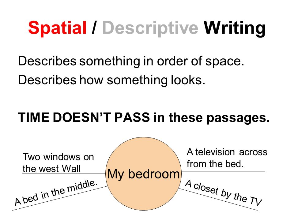 The Components of Descriptive Essay | Steps to Write a