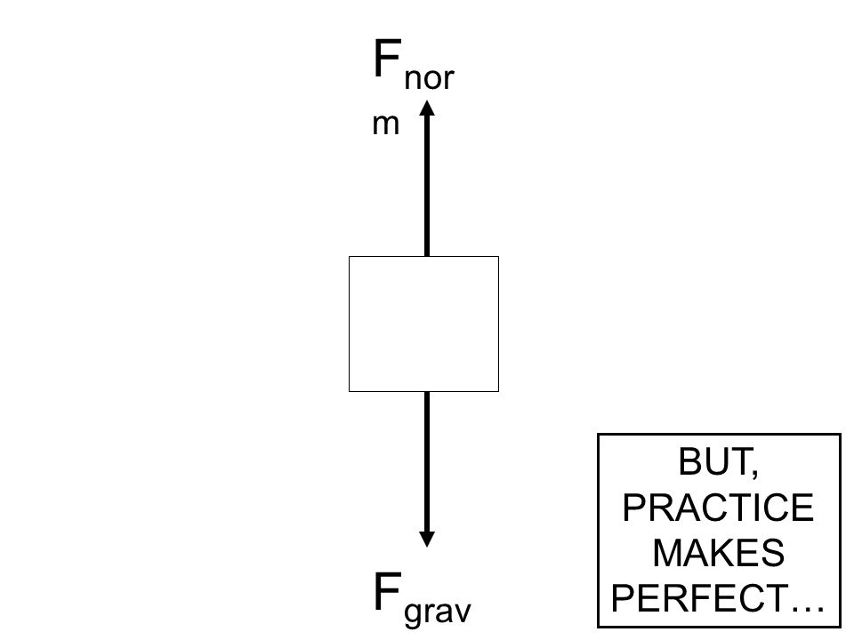 F grav F nor m BUT, PRACTICE MAKES PERFECT…