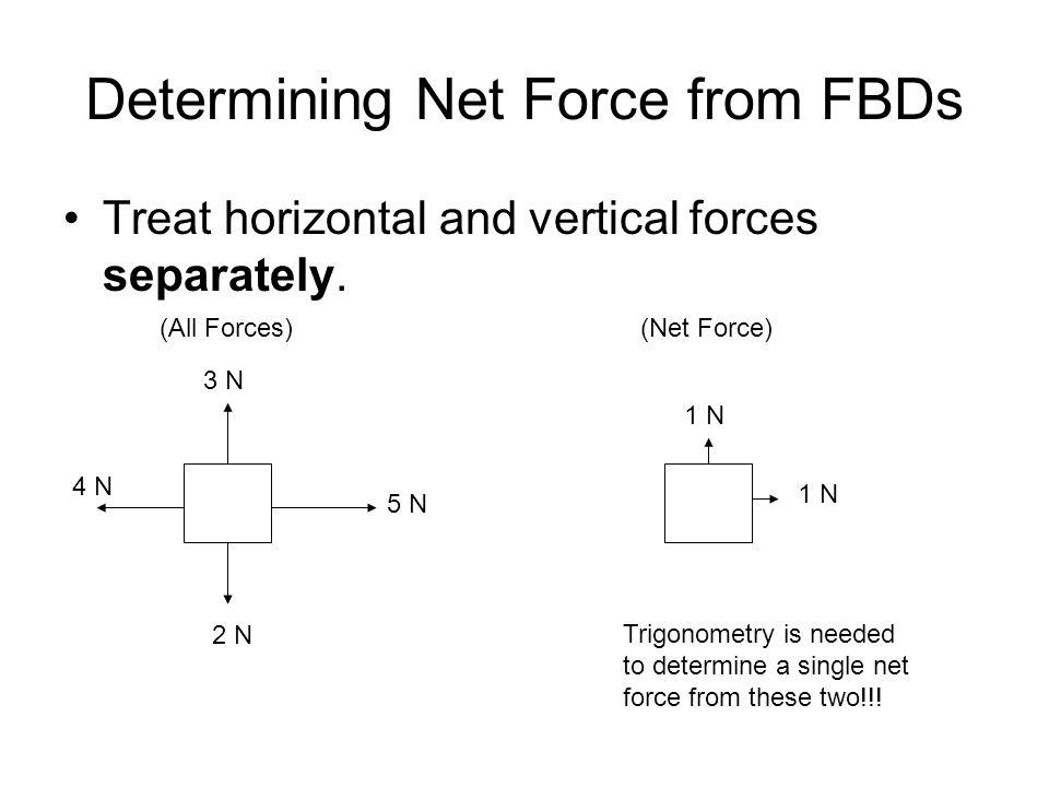 Determining Net Force from FBDs Treat horizontal and vertical forces separately. 5 N 4 N 3 N 1 N (Net Force)(All Forces) 2 N 1 N Trigonometry is neede