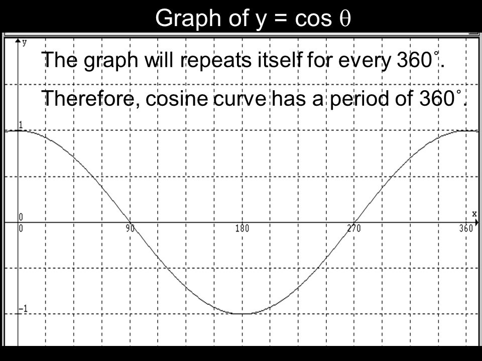 Graph of y = cos The graph will repeats itself for every 360˚. Therefore, cosine curve has a period of 360˚.