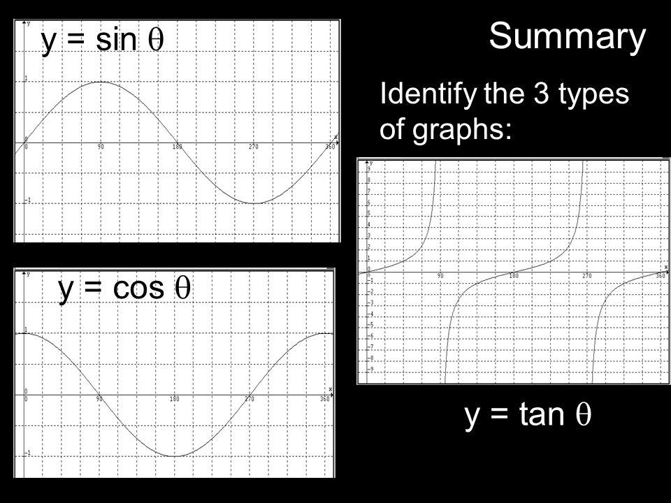 y = tan y = sin y = cos Summary Identify the 3 types of graphs: