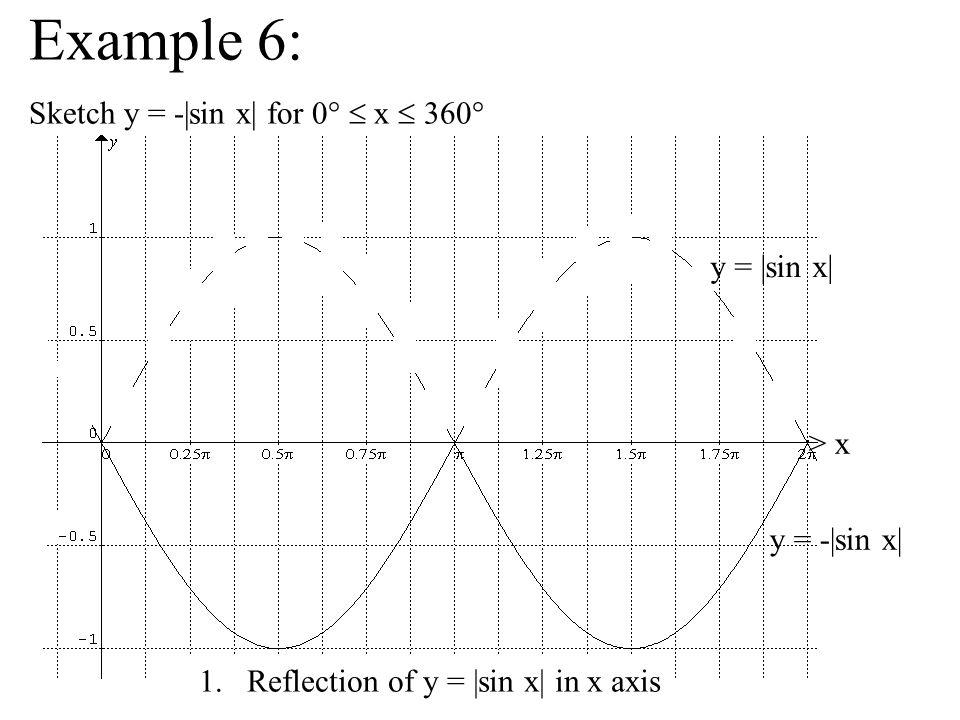 Example 6: Sketch y = -|sin x| for 0° x 360° > x y = -|sin x| 1.Reflection of y = |sin x| in x axis y = |sin x|